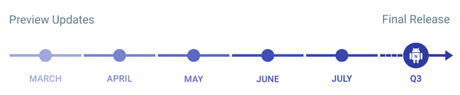 Android N Timeline