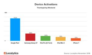 highest-device-activations-2016
